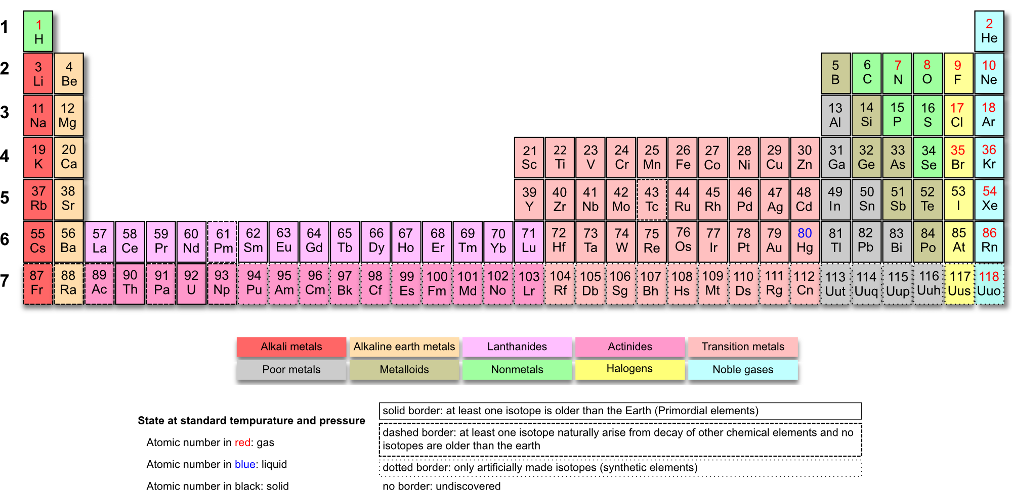 image relating to Printable Periodic Table Color known as Printable Periodic Tables